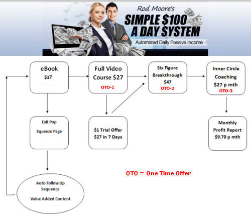 Rod Moore's Simple $100 a Day System teaches the basics required to Earn $100+
